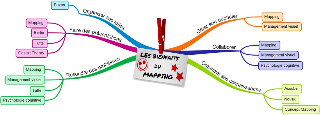 Bienfaits mapping management visuel