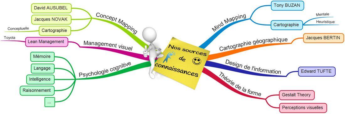 Nos connaissances Management visuel